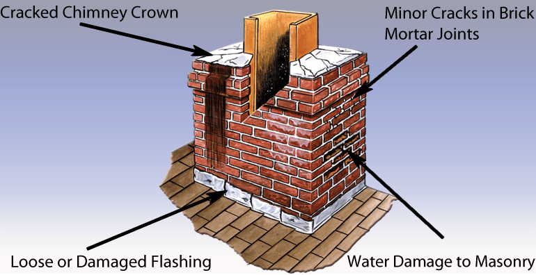 chimney-problems